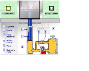 nguyên lý hoạt động thang máy thuỷ lực