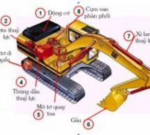 Kiểm định xe múc , máy xúc|Hệ thống thủy lực máy xúc