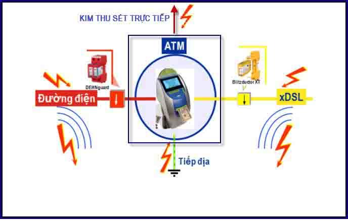 kiem-dinh-chong-set-ATM